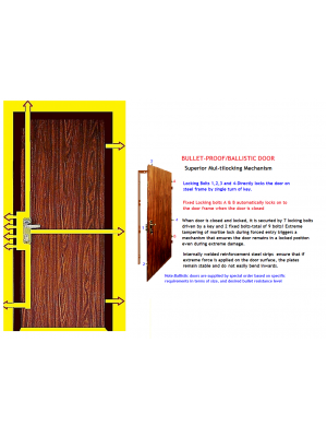 Multi-locking Bullet-proof High Security Steel Door's Locking Mechanism